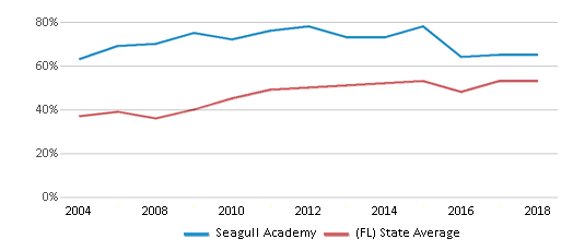This chart display the percentage of students who is eligible for free lunch in Seagull Academy and the percentage of public school students who is eligible for free lunch in Florida by year, with the latest 2017-18 school year data.