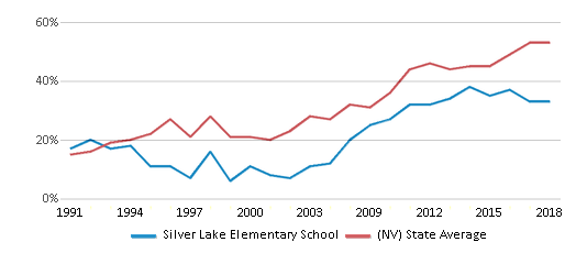 This chart display the percentage of students who is eligible for free lunch in Silver Lake Elementary School and the percentage of public school students who is eligible for free lunch in Nevada by year, with the latest 2017-18 school year data.