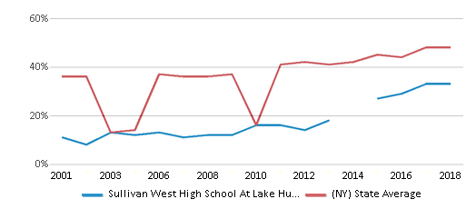 This chart display the percentage of students who is eligible for free lunch in Sullivan West High School At Lake Huntington and the percentage of public school students who is eligible for free lunch in New York by year, with the latest 2017-18 school year data.