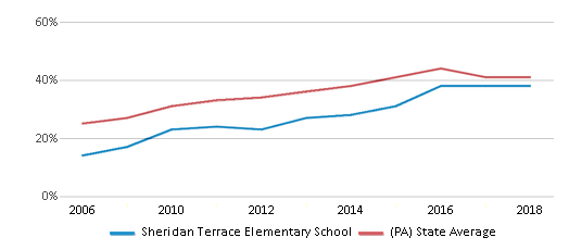 This chart display the percentage of students who is eligible for free lunch in Sheridan Terrace Elementary School and the percentage of public school students who is eligible for free lunch in Pennsylvania by year, with the latest 2017-18 school year data.