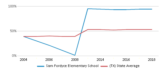 This chart display the percentage of students who is eligible for free lunch in Sam Fordyce Elementary School and the percentage of public school students who is eligible for free lunch in Texas by year, with the latest 2017-18 school year data.