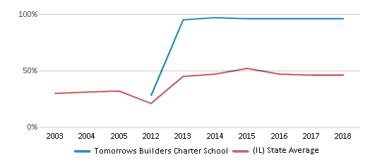 This chart display the percentage of students who is eligible for free lunch in Tomorrows Builders Charter School and the percentage of public school students who is eligible for free lunch in Illinois by year, with the latest 2017-18 school year data.
