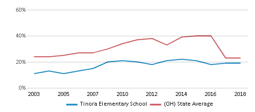 This chart display the percentage of students who is eligible for free lunch in Tinora Elementary School and the percentage of public school students who is eligible for free lunch in Ohio by year, with the latest 2017-18 school year data.