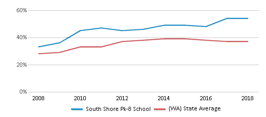 This chart display the percentage of students who is eligible for free lunch in South Shore Pk-8 School and the percentage of public school students who is eligible for free lunch in Washington by year, with the latest 2017-18 school year data.