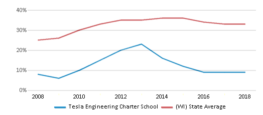 This chart display the percentage of students who is eligible for free lunch in Tesla Engineering Charter School and the percentage of public school students who is eligible for free lunch in Wisconsin by year, with the latest 2017-18 school year data.