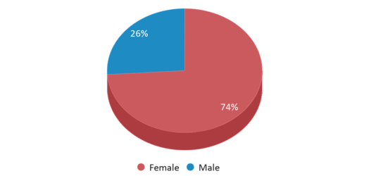 This chart display gender of Paradise Elearning Academy
