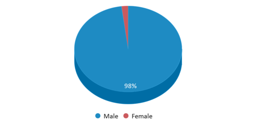 This chart display gender of Dermott Jtc School