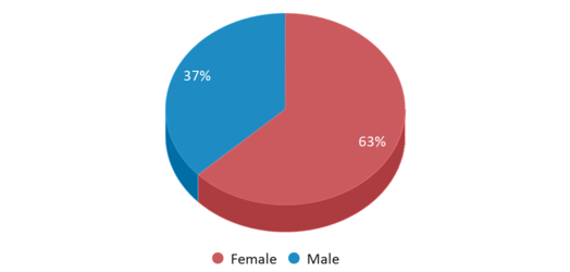 This chart display gender of Coatesville Area Sd Cyber Academy
