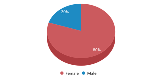 This chart display gender of South Park Tapp