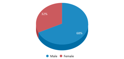 This chart display gender of Brooklawn