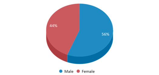 This chart display gender of Eureka Middle School - 03