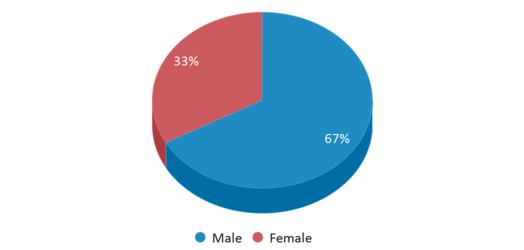 This chart display gender of Pineywoods Aec Of Choice