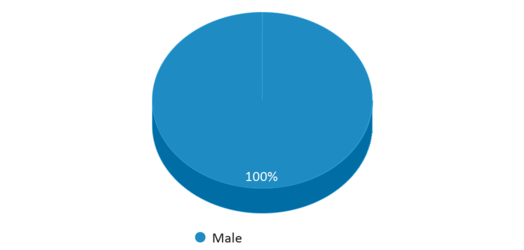 This chart display gender of Harlandale Alternative Center Boot High School