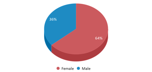 This chart display gender of Middle College High School