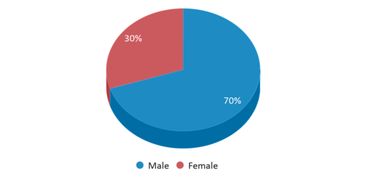 This chart display gender of Residential Consortium