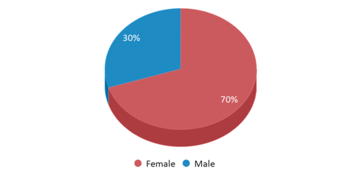 This chart display gender of Riveroak Technical College