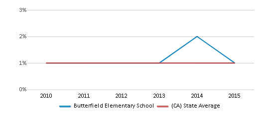 This chart display the percentage of Hawaiian students in Butterfield Elementary School and the percentage of Hawaiian public school students in California by year, with the latest 2014-15 school year data.