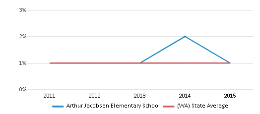 This chart display the percentage of Hawaiian students in Arthur Jacobsen Elementary School and the percentage of Hawaiian public school students in Washington by year, with the latest 2014-15 school year data.