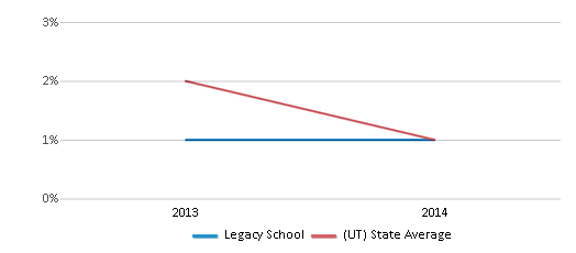 This chart display the percentage of Hawaiian students in Legacy School and the percentage of Hawaiian public school students in Utah by year, with the latest 2013-14 school year data.