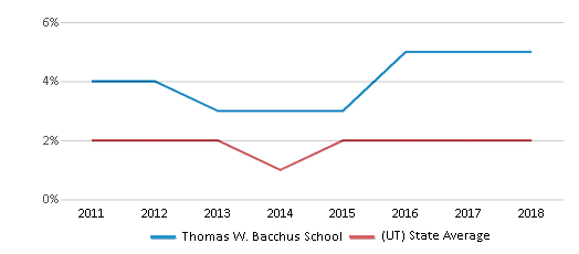 This chart display the percentage of Hawaiian students in Thomas W. Bacchus School and the percentage of Hawaiian public school students in Utah by year, with the latest 2017-18 school year data.