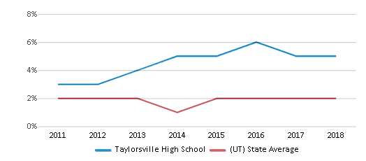 This chart display the percentage of Hawaiian students in Taylorsville High School and the percentage of Hawaiian public school students in Utah by year, with the latest 2017-18 school year data.