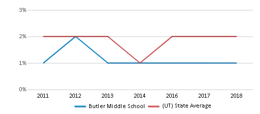 This chart display the percentage of Hawaiian students in Butler Middle School and the percentage of Hawaiian public school students in Utah by year, with the latest 2017-18 school year data.
