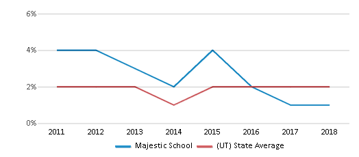 This chart display the percentage of Hawaiian students in Majestic School and the percentage of Hawaiian public school students in Utah by year, with the latest 2017-18 school year data.