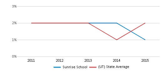 This chart display the percentage of Hawaiian students in Sunrise School and the percentage of Hawaiian public school students in Utah by year, with the latest 2014-15 school year data.