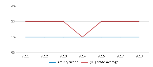 This chart display the percentage of Hawaiian students in Art City School and the percentage of Hawaiian public school students in Utah by year, with the latest 2017-18 school year data.