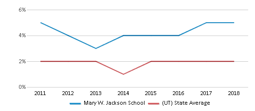 This chart display the percentage of Hawaiian students in Mary W. Jackson School and the percentage of Hawaiian public school students in Utah by year, with the latest 2017-18 school year data.