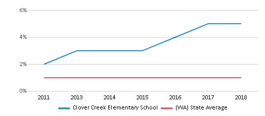 This chart display the percentage of Hawaiian students in Clover Creek Elementary School and the percentage of Hawaiian public school students in Washington by year, with the latest 2017-18 school year data.