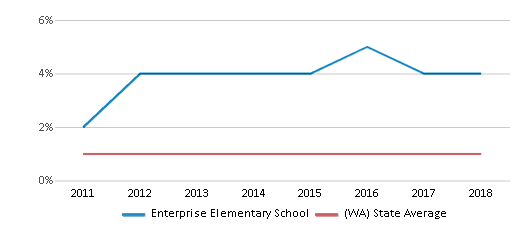 This chart display the percentage of Hawaiian students in Enterprise Elementary School and the percentage of Hawaiian public school students in Washington by year, with the latest 2017-18 school year data.
