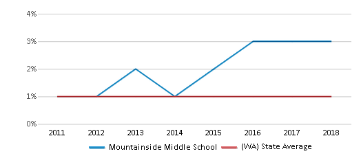 This chart display the percentage of Hawaiian students in Mountainside Middle School and the percentage of Hawaiian public school students in Washington by year, with the latest 2017-18 school year data.