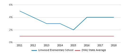 This chart display the percentage of Hawaiian students in Linwood Elementary School and the percentage of Hawaiian public school students in Washington by year, with the latest 2017-18 school year data.