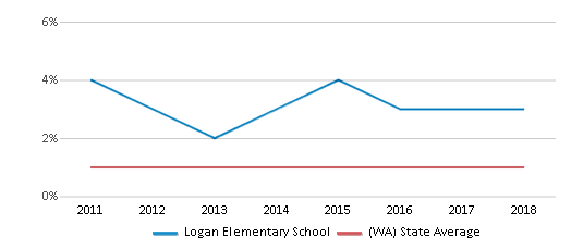 This chart display the percentage of Hawaiian students in Logan Elementary School and the percentage of Hawaiian public school students in Washington by year, with the latest 2017-18 school year data.