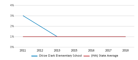 This chart display the percentage of Hawaiian students in Chloe Clark Elementary School and the percentage of Hawaiian public school students in Washington by year, with the latest 2017-18 school year data.
