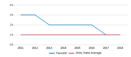 This chart display the percentage of Hawaiian students in Fawcett and the percentage of Hawaiian public school students in Washington by year, with the latest 2017-18 school year data.