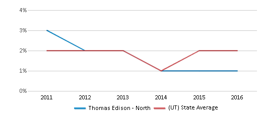 This chart display the percentage of Hawaiian students in Thomas Edison - North and the percentage of Hawaiian public school students in Utah by year, with the latest 2015-16 school year data.
