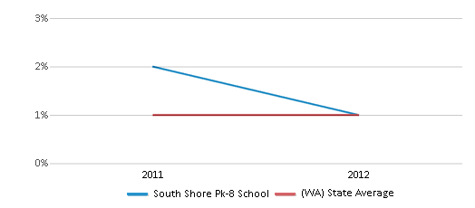 This chart display the percentage of Hawaiian students in South Shore Pk-8 School and the percentage of Hawaiian public school students in Washington by year, with the latest 2011-12 school year data.