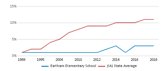 This chart display the percentage of Hispanic students in Earlham Elementary School and the percentage of Hispanic public school students in Iowa by year, with the latest 2017-18 school year data.