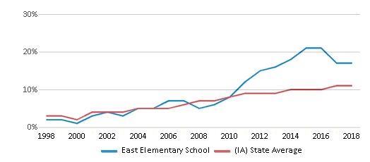 This chart display the percentage of Hispanic students in East Elementary School and the percentage of Hispanic public school students in Iowa by year, with the latest 2017-18 school year data.
