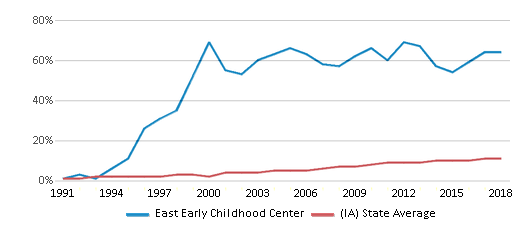 This chart display the percentage of Hispanic students in East Early Childhood Center and the percentage of Hispanic public school students in Iowa by year, with the latest 2017-18 school year data.