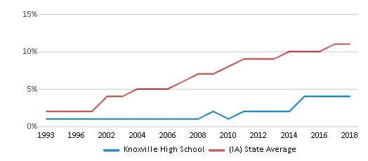 This chart display the percentage of Hispanic students in Knoxville High School and the percentage of Hispanic public school students in Iowa by year, with the latest 2017-18 school year data.