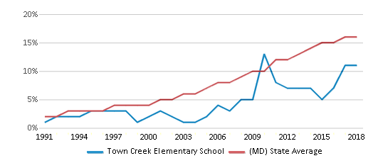 This chart display the percentage of Hispanic students in Town Creek Elementary School and the percentage of Hispanic public school students in Maryland by year, with the latest 2017-18 school year data.