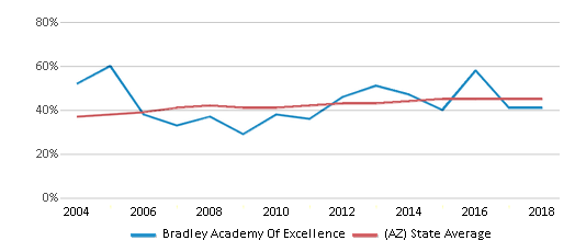 This chart display the percentage of Hispanic students in Bradley Academy Of Excellence and the percentage of Hispanic public school students in Arizona by year, with the latest 2017-18 school year data.