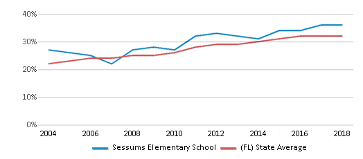 This chart display the percentage of Hispanic students in Sessums Elementary School and the percentage of Hispanic public school students in Florida by year, with the latest 2017-18 school year data.