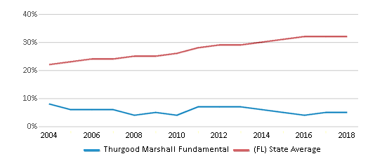 This chart display the percentage of Hispanic students in Thurgood Marshall Fundamental and the percentage of Hispanic public school students in Florida by year, with the latest 2017-18 school year data.