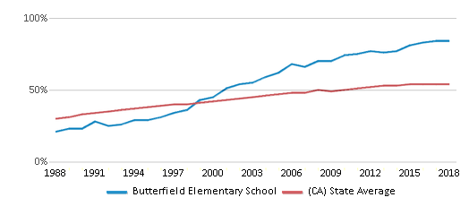 This chart display the percentage of Hispanic students in Butterfield Elementary School and the percentage of Hispanic public school students in California by year, with the latest 2017-18 school year data.