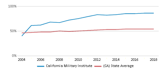 This chart display the percentage of Hispanic students in California Military Institute and the percentage of Hispanic public school students in California by year, with the latest 2017-18 school year data.