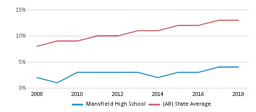 This chart display the percentage of Hispanic students in Mansfield High School and the percentage of Hispanic public school students in Arkansas by year, with the latest 2017-18 school year data.